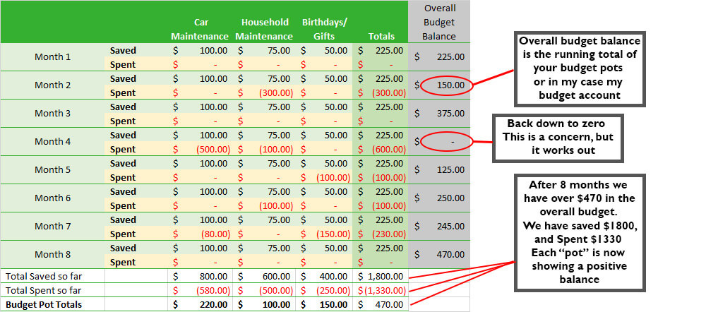 Multipot-5 copy-Types of budgeting
