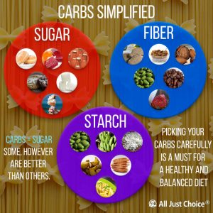 carbs increase hunger - carbs simplified