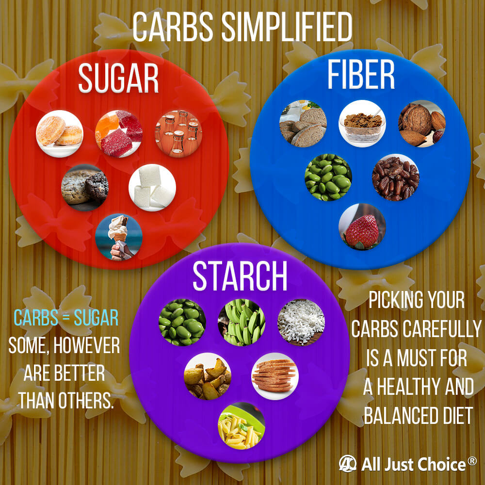 How Do Carbs Increase Hunger and Make You Fat? - All Just Choice®